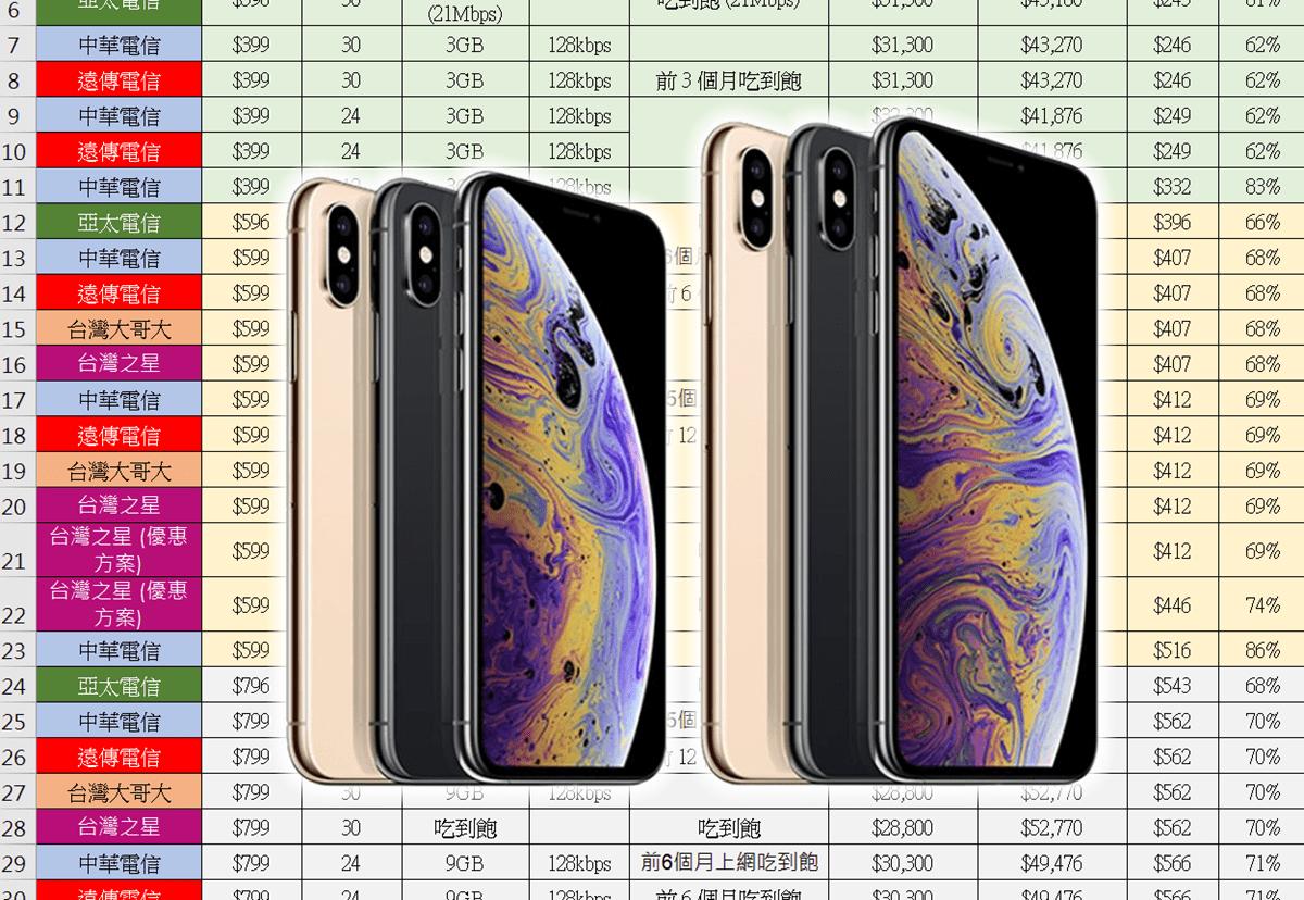 是綁約還是空機買蘋果 iPhone Xs / Xs Max ?電信資費全彙整 (中華/遠傳/台哥大/亞太/台灣之星) 電信資費試算分析!這篇文章的首圖