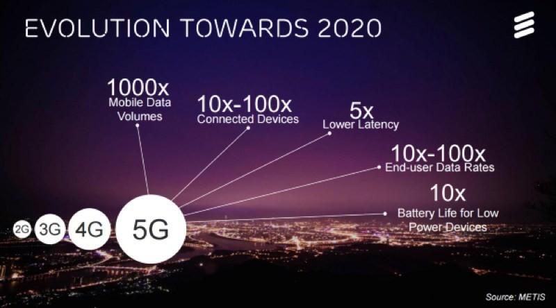 是國際電訊聯盟釋出5G連網技術規範草案 明定下載速度需達100Mbps這篇文章的首圖