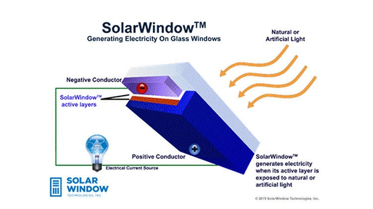 是創新太陽能窗戶 生產效率多50倍這篇文章的首圖