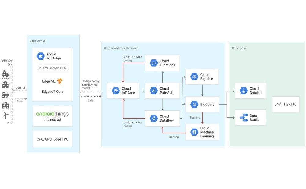 是Google強化物聯網端點運算布局 藉Edge TPU實現軟硬體整合這篇文章的首圖