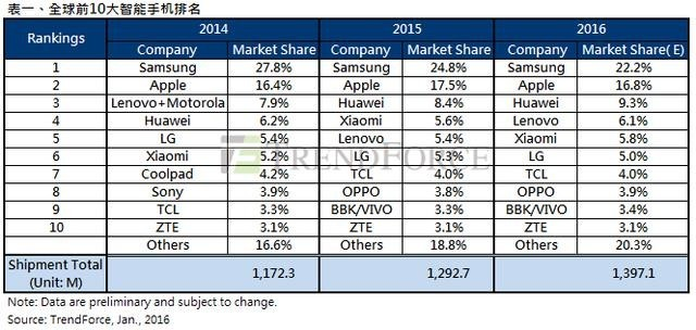 是TrendForce:2015全球智能手機出貨量達12.93億部!華為突破1億登上第三這篇文章的首圖