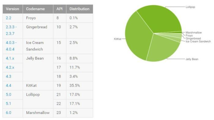 是Android 6.0 才剛剛突破 1%,升級已不是最重要這篇文章的首圖