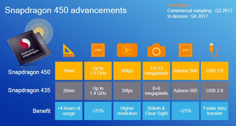 是14nm FinFET工藝而且支援QC3.0快充!高通發布Snapdragon 450中端級晶元:更低功耗、更長續航!這篇文章的首圖