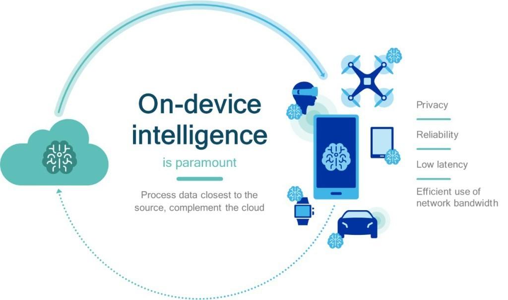 是Qualcomm收購阿姆斯特丹大學附屬新創公司Scyfer 擴大發展人工智慧這篇文章的首圖