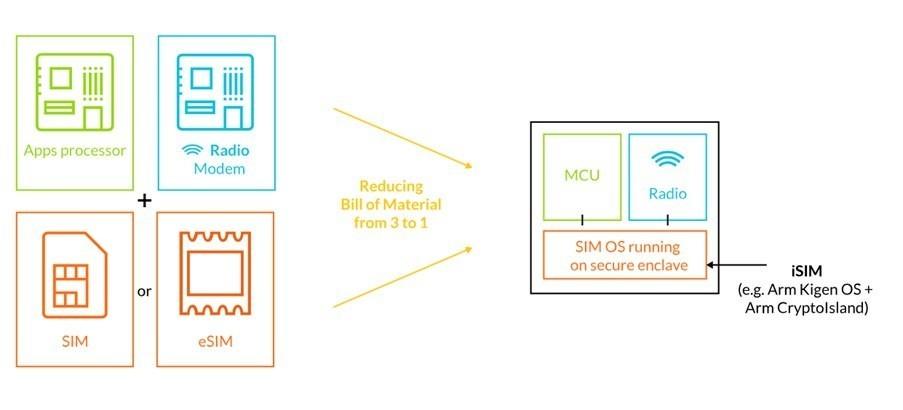 是佈署更便利、安全 ARM針對物聯網應用打造更安全的整合式SIM設計這篇文章的首圖