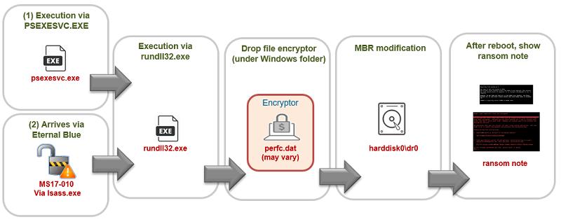是比 WannaCry 還兇狠,Petya 勒索病毒使用新的攻擊流程,防毒軟體恐怕也擋不住!這篇文章的首圖