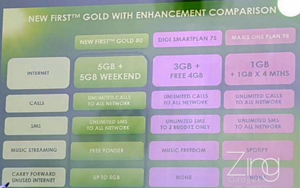 是Celcom出招了!每月RM80可享有10GB上網流量+無限通話!2月2日開始即可簽購直到3月31日!這篇文章的首圖