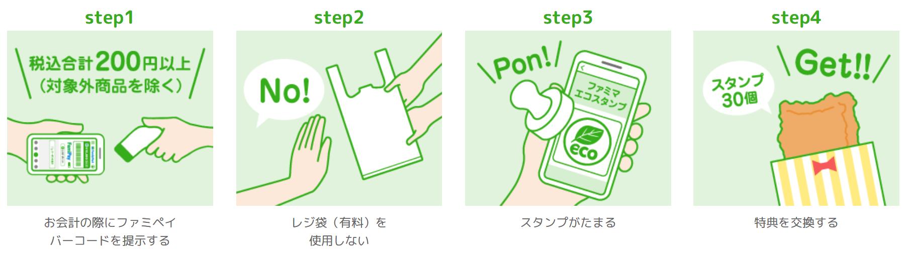照片中提到了step3、step4、step1,跟法達克有關,包含了草、商標、牌、產品設計、設計
