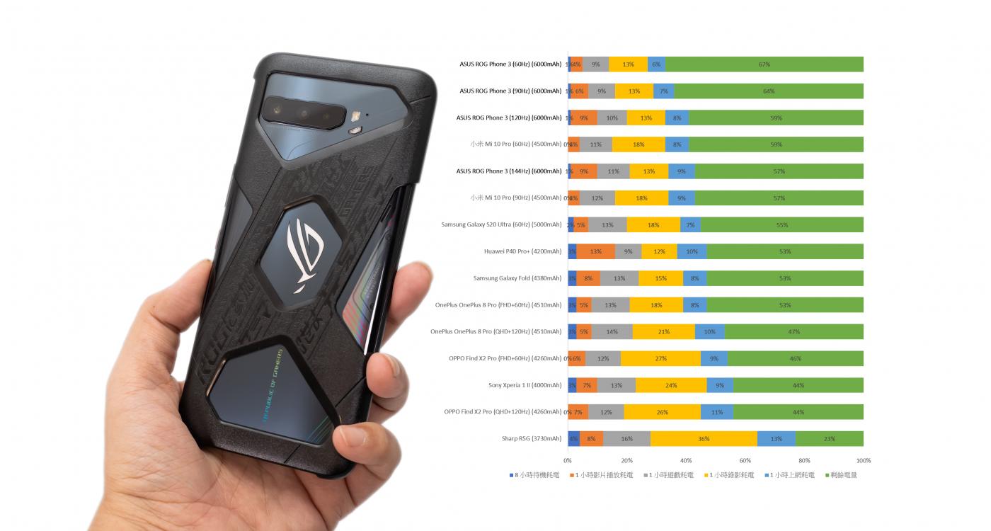 照片中提到了ASUS ROG Phone 3 (60H2) (6000mAh)、164%、9%,包含了移動電話、移動電話、產品設計、產品、多媒體