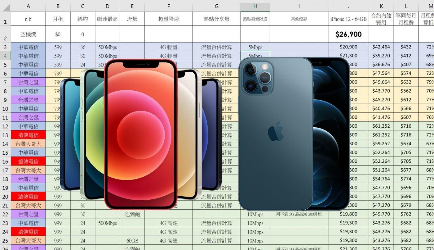 照片中提到了A、B、C,包含了電子產品、iphone 5、蘋果、三星電子、iPhone 12