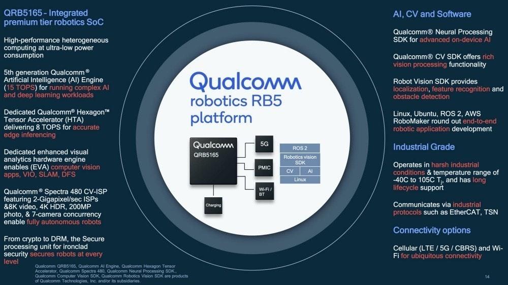 照片中提到了QRB5165 - Integrated、premium tier robotics SoC、Al, CV and Software,包含了介紹、牌、圈、產品、字形
