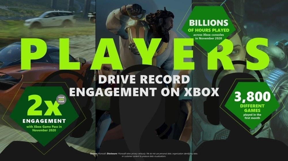 照片中提到了BILLIONS、OF HOURS PLAYED、PLAVERS,包含了雲遊戲、Xbox系列X和系列S、雲遊戲、Xbox遊戲通行證、Xbox Game Pass雲遊戲