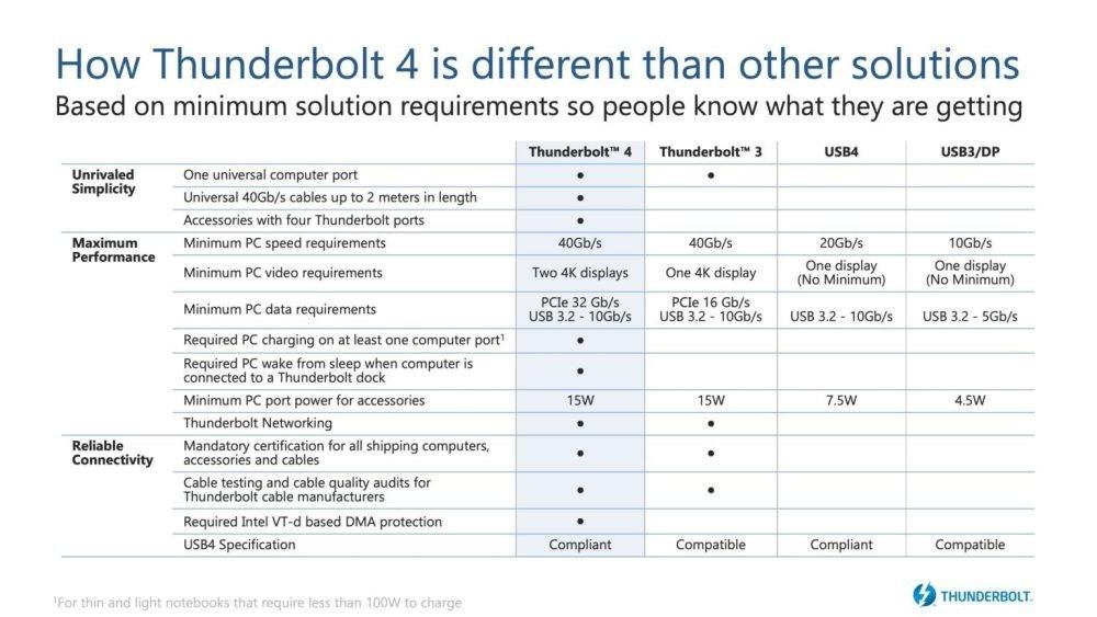 照片中提到了How Thunderbolt 4 is different than other solutions、Based on minimum solution requirements so people know what they are getting、ThunderboltM 4,包含了文獻、文獻、角度、線、區域