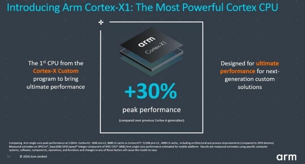 照片中提到了Introducing Arm Cortex-X1: The Most Powerful Cortex CPU、arm、Cortex-XI,跟武器控股、水獺箱有關,包含了多媒體、牌、產品設計、字形、產品