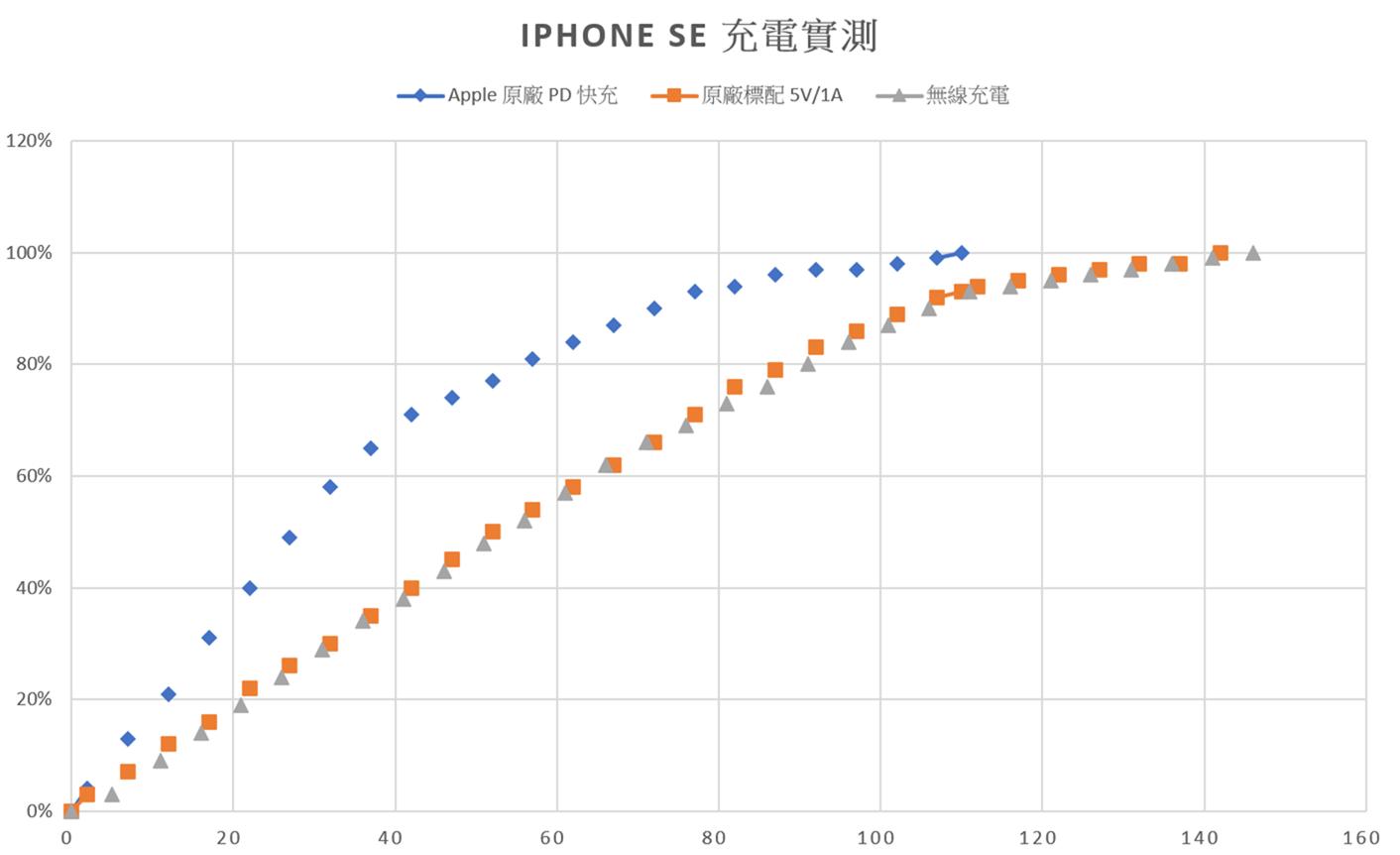 照片中提到了IPHONE SE KETN、一Apple 原廠 PD 快充、+ARRT 5V/1A,包含了情節、場地A /地塊M處置場地、產品設計、角度、線