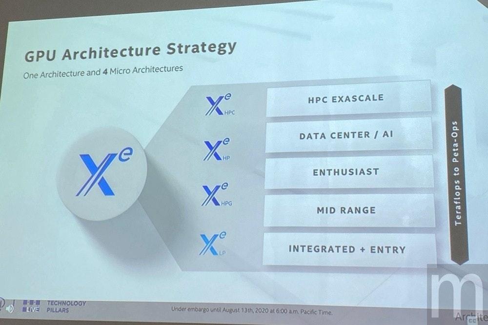 照片中提到了GPU Architecture Strategy、One Architecture and 4 Micro Architectures、HPC EXASCALE,包含了牌、產品設計、產品、儀表、字形