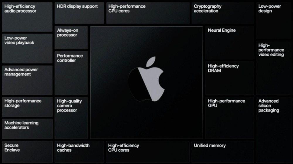 照片中提到了HDR display support、High-efficiency、audio processor,跟蘋果公司。有關,包含了蘋果矽臂、Mac過渡到Intel處理器、蘋果移動應用處理器、蘋果、ARM架構