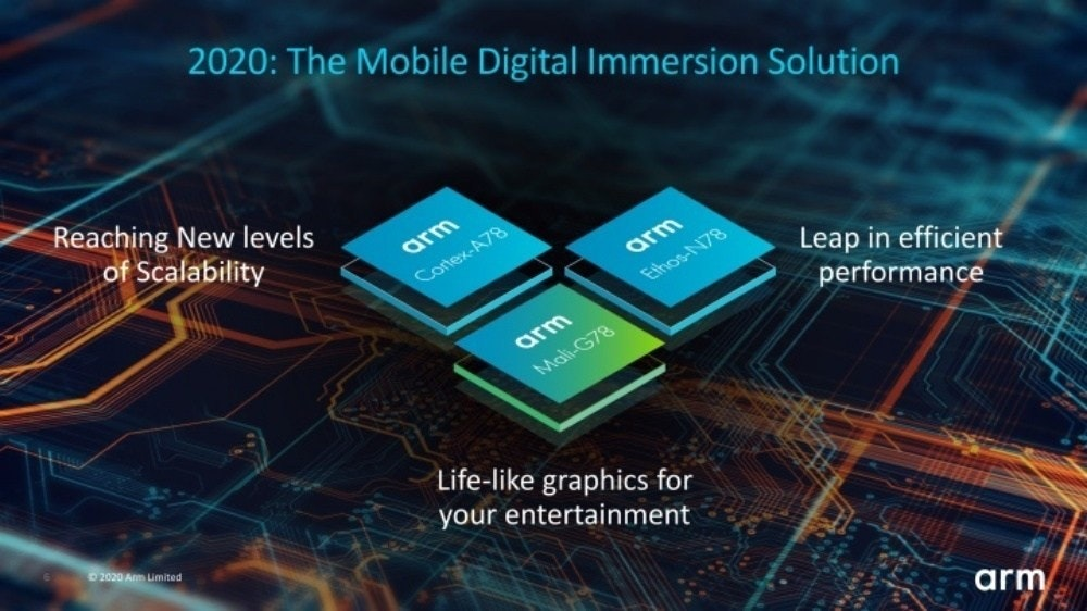 照片中提到了2020: The Mobile Digital Immersion Solution、Reaching New levels、of Scalability,包含了皮質x1、ARM Cortex-A、ARM Cortex-A77、中央處理器、ARM Cortex-X1