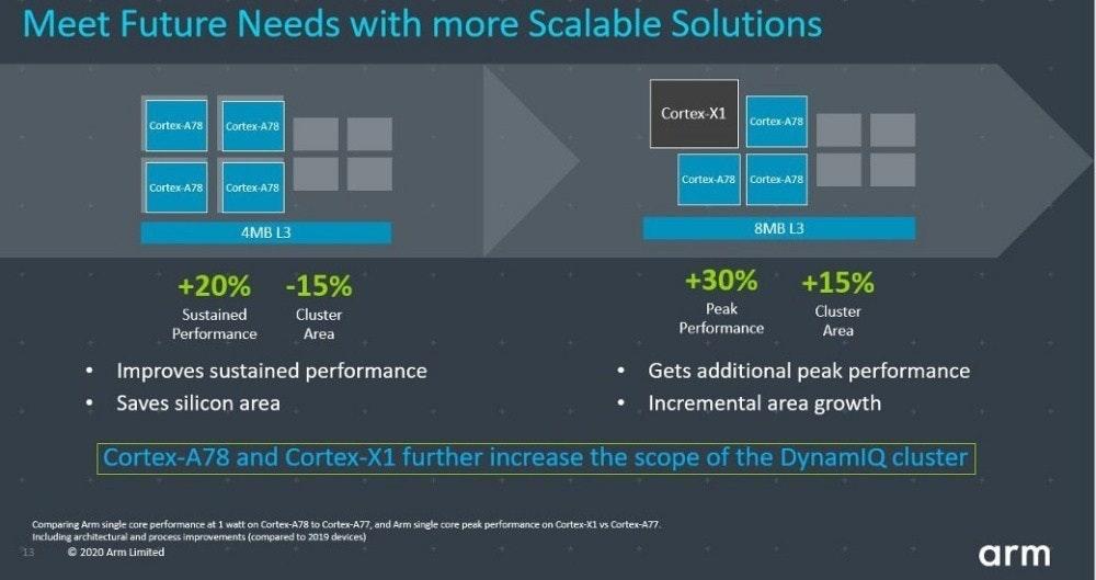 照片中提到了Meet Future Needs with more Scalable Solutions、Cortex-X1、Cortex-A78,跟武器控股有關,包含了屏幕截圖、計算機程序、片上系統、圖形處理單元、電腦