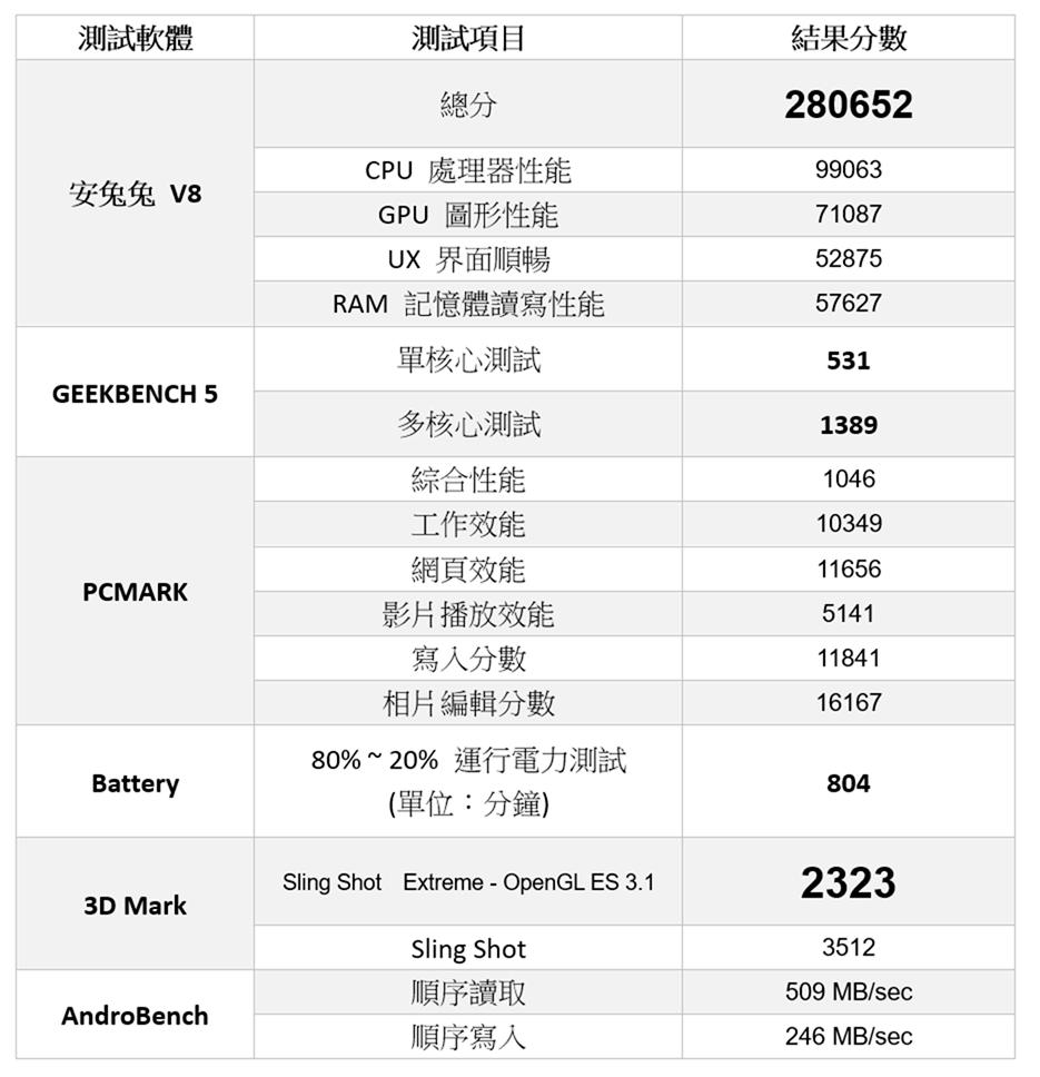 照片中提到了測試軟體、測試項目、結果分數,包含了紅米note 8t跑分、索尼Xperia 1 II、Redmi Note 8 Pro、三星銀河z翻轉、小米Redmi注意事項8T