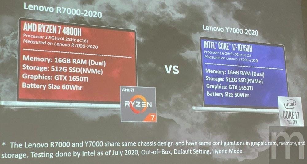 照片中提到了Lenovo R7000-2020、Lenovo Y7000-2020、AMD RYZEN 7 4800H,跟英特爾、雷岑有關,包含了展示廣告、數碼展示廣告、牌、標牌、旗幟