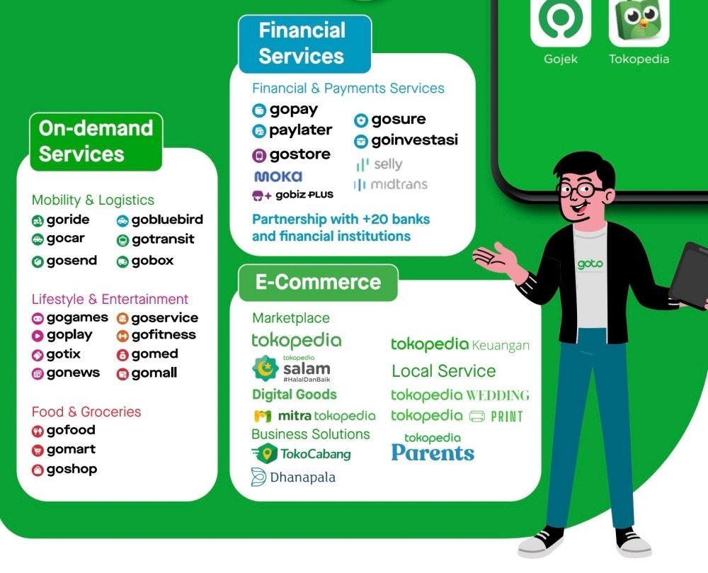 照片中提到了Financial、Services、Gojek,跟Qlik、Tokopedia有關,包含了人類行為、戈耶克、首席執行官、印度尼西亞