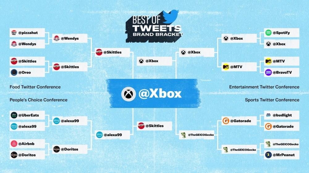 照片中提到了BEST OF、TWEETS、BRAND BRACKET,跟護理融合、深紅痕跡有關,包含了在線廣告、上古捲軸在線、Xbox系列X和系列S、Xbox網絡、Xbox支持