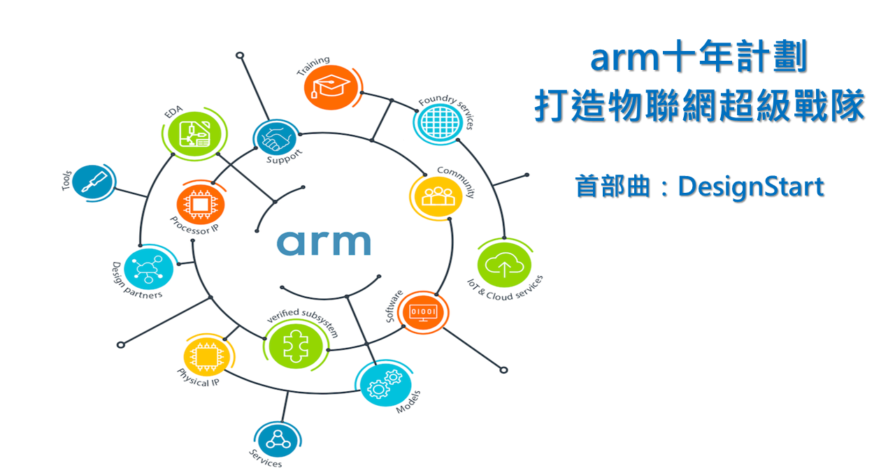 ARM architecture, System on a chip, Design, Product, Organism, Human behavior, Point, Prototype, Angle, Clip art, ARM architecture, text, product, diagram, line, product, font, organism, human behavior, technology, area