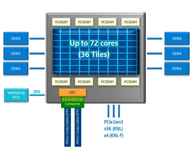 照片中提到了MCDRAM、MCDRAM、MCDRAM,包含了至強皮、至強皮、軟件、中央處理器、英特爾