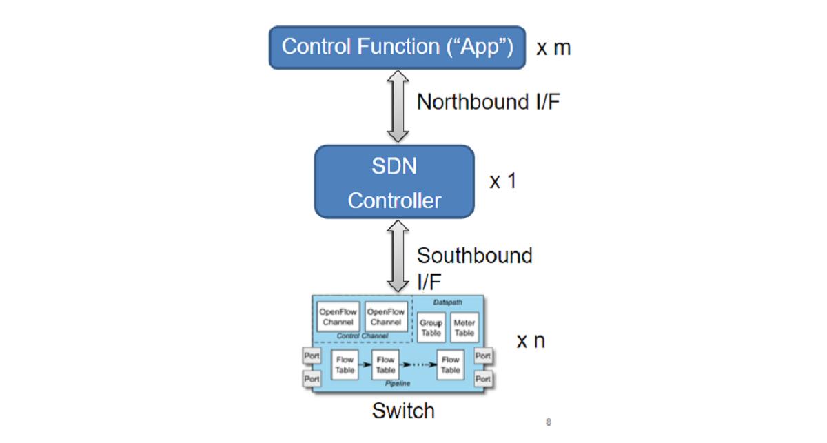 "照片中提到了Control Function (""App"") x m、Northbound I/F、SDN,包含了圖、產品設計、產品、牌、儀表"