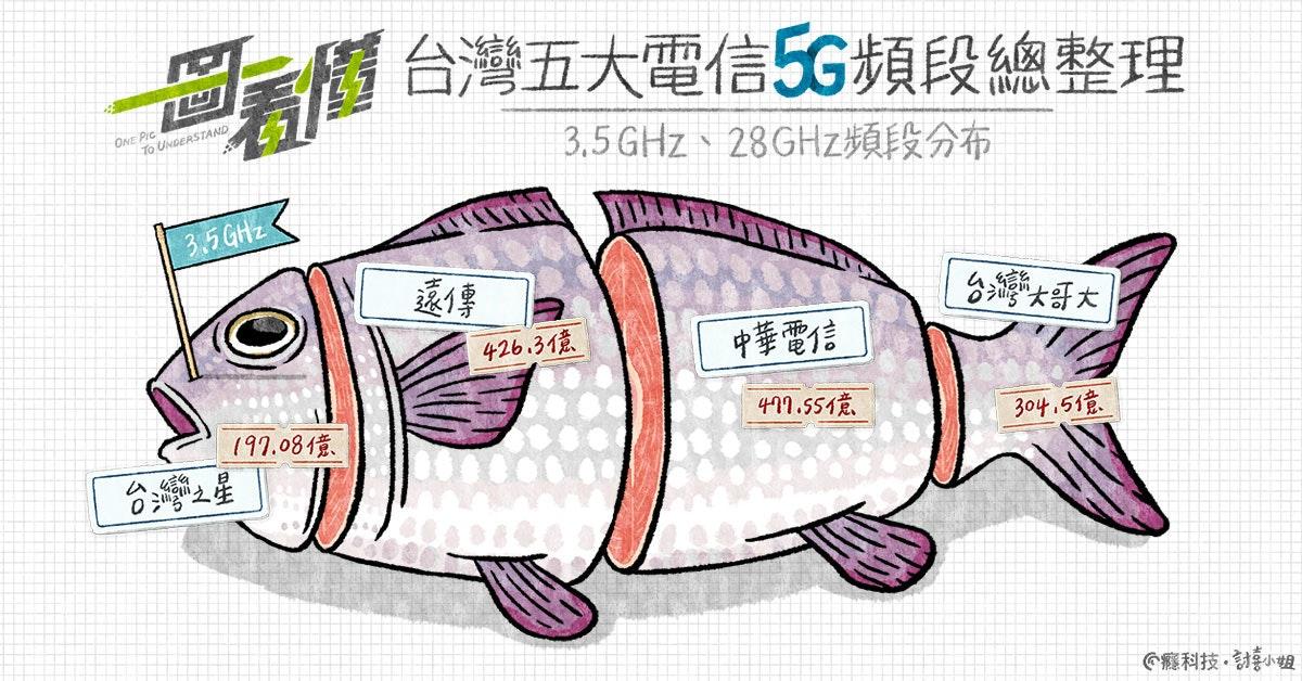 照片中提到了当價台灣五大電信5G頻段總整理、ONE Pic、To UNDERSTAND,包含了動畫片、插圖、眼鏡、產品設計、汽車設計