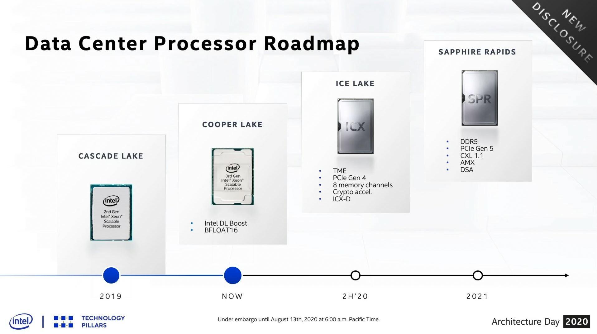 照片中提到了DISCLOSURE、Data Center Processor Roadmap、SAPPHIRE RAPIDS,包含了英特爾藍寶石急流、藍寶石急流、英特爾、冰湖、至強