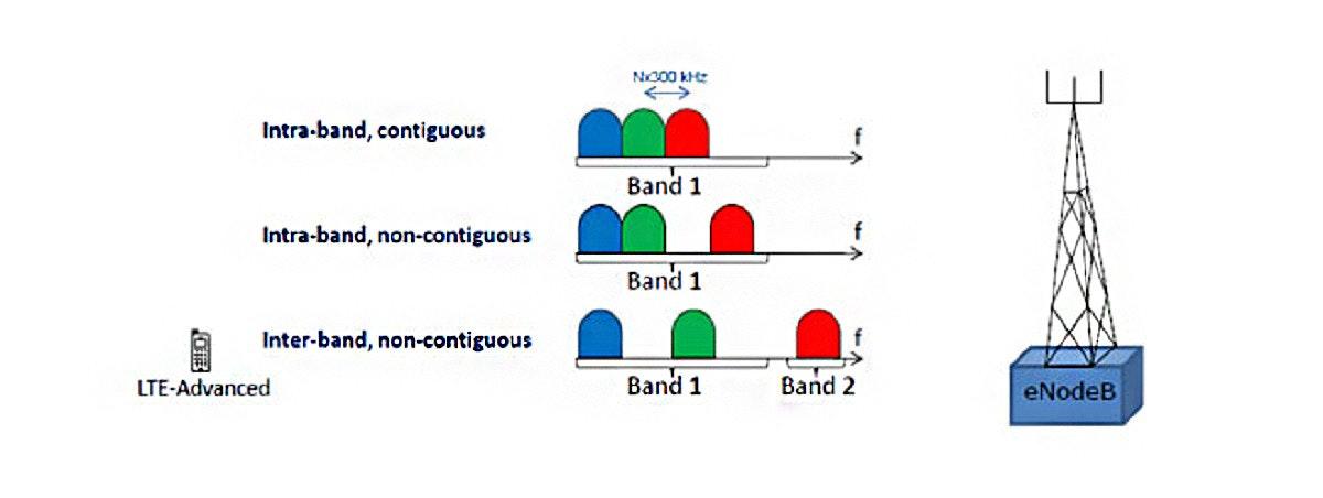 照片中提到了Intra-band, contiguous、Band 1、Intra-band, non-contiguous,包含了圖、運營商聚合、5G、LTE進階、LTE
