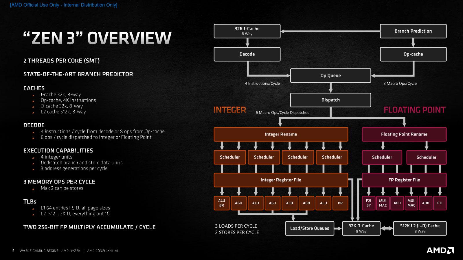 照片中提到了[AMD Official Use Only - Internal Distribution Only]、32K I-Cache、Branch Prediction,包含了軟件、AMD銳龍5 5600X、軟件、AMD銳龍9 5900X、禪宗3