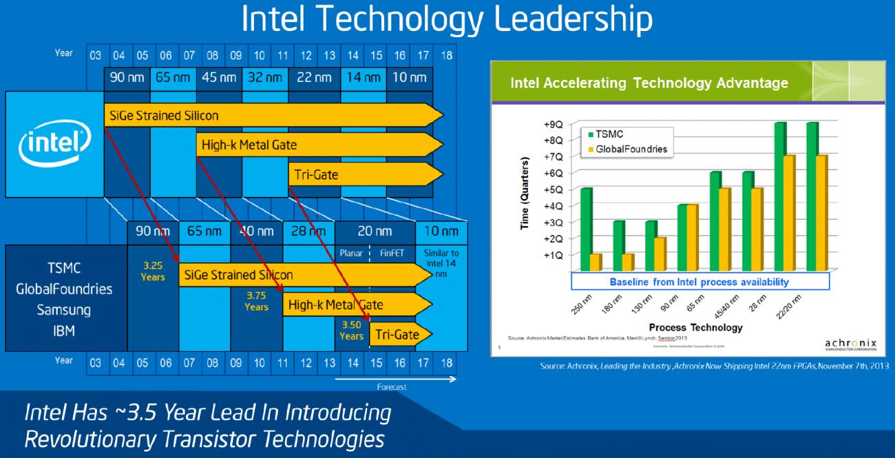 照片中提到了Intel Technology Leadership、Year、03 04 05 06 07 08 09 10 11 12 13 14 15 16 17 18,跟英特爾有關,包含了英特爾10nm路線圖、10納米、技術路線圖、14 nm製程