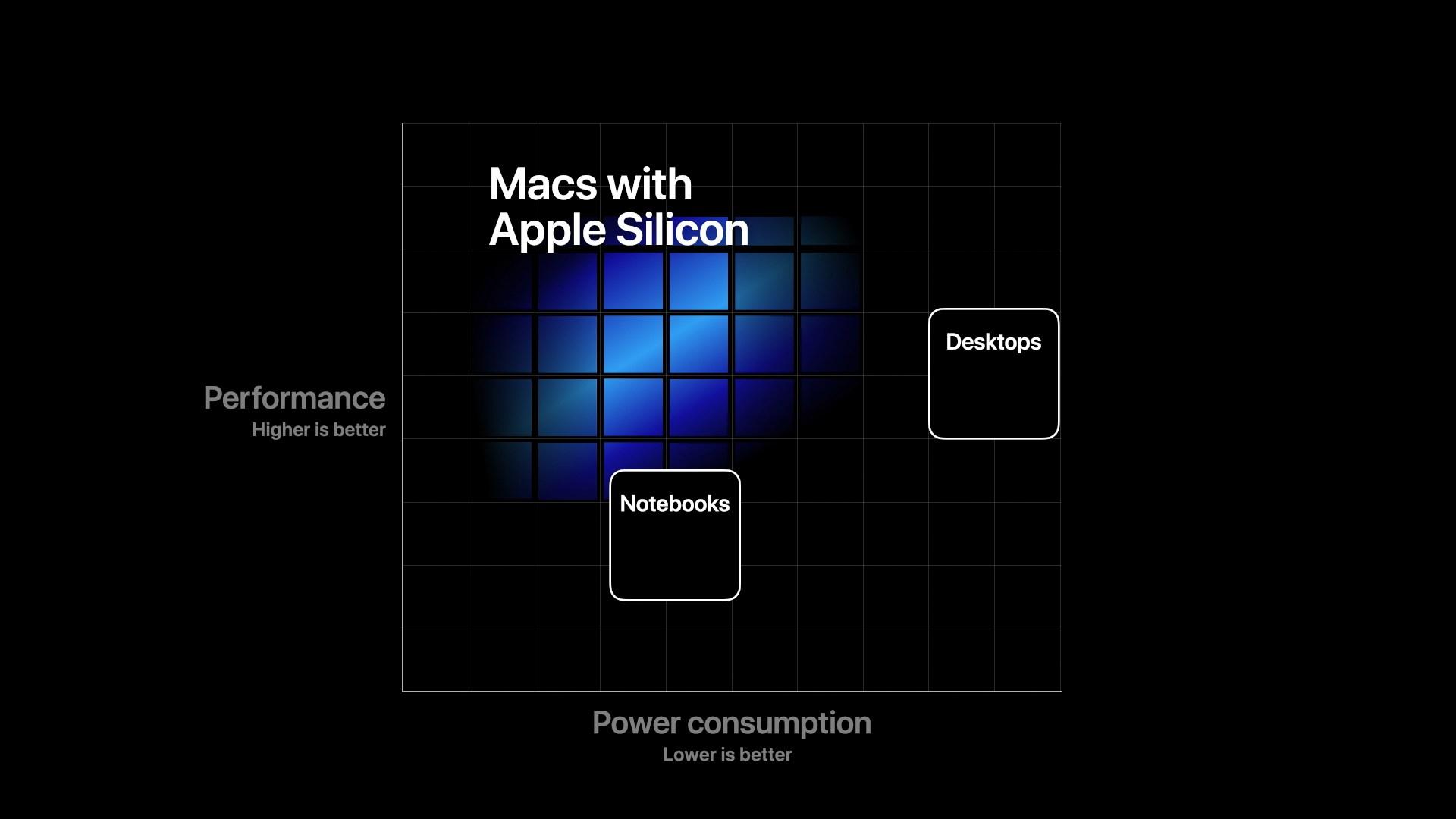 照片中提到了Macs with、Apple Silicon、Desktops,包含了蘋果矽、2020蘋果全球開發者大會、蘋果移動應用處理器、蘋果、蘋果機