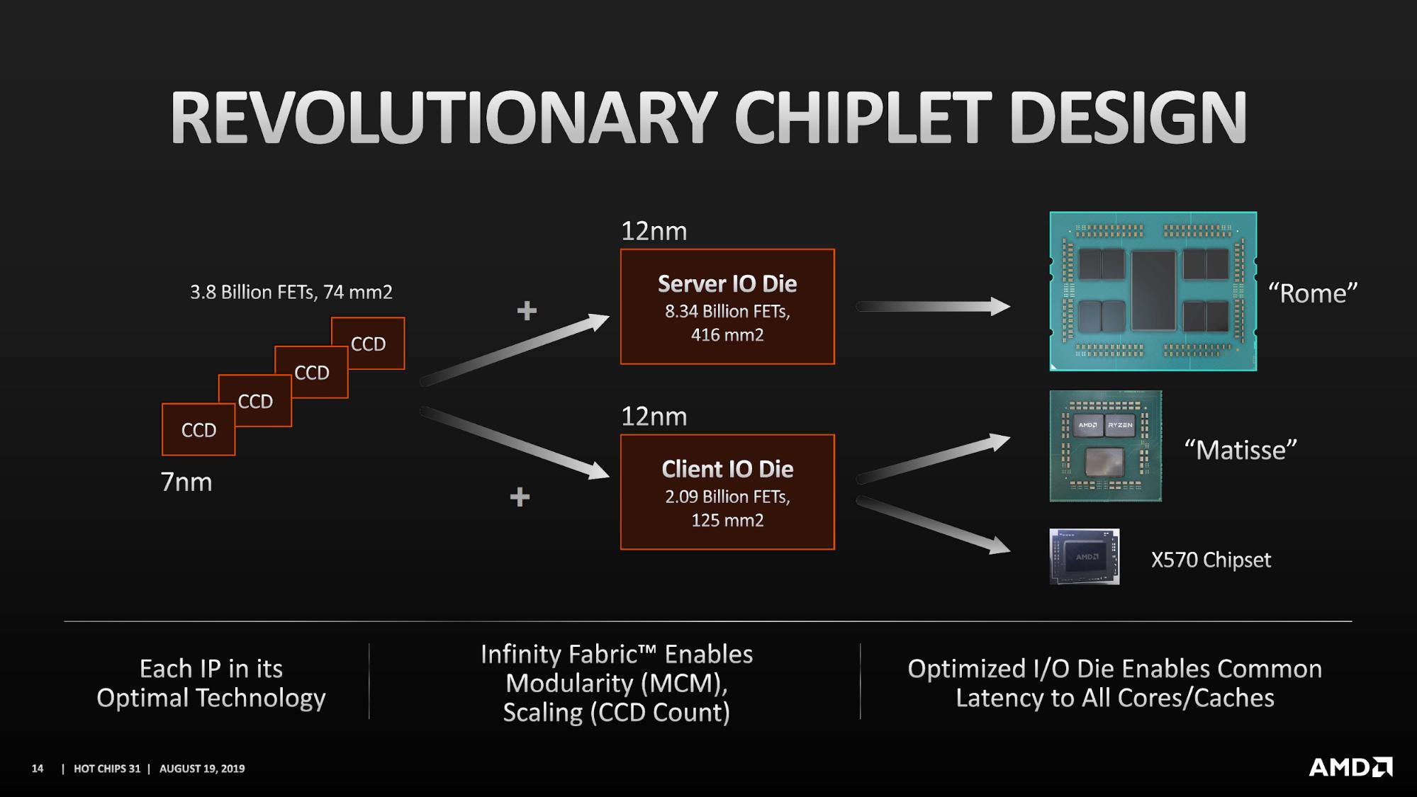 照片中提到了REVOLUTIONARY CHIPLET DESIGN、12nm、3.8 Billion FETS, 74 mm2,包含了多媒體、多芯片模塊、Advanced Micro Devices公司、半導體封裝、7納米