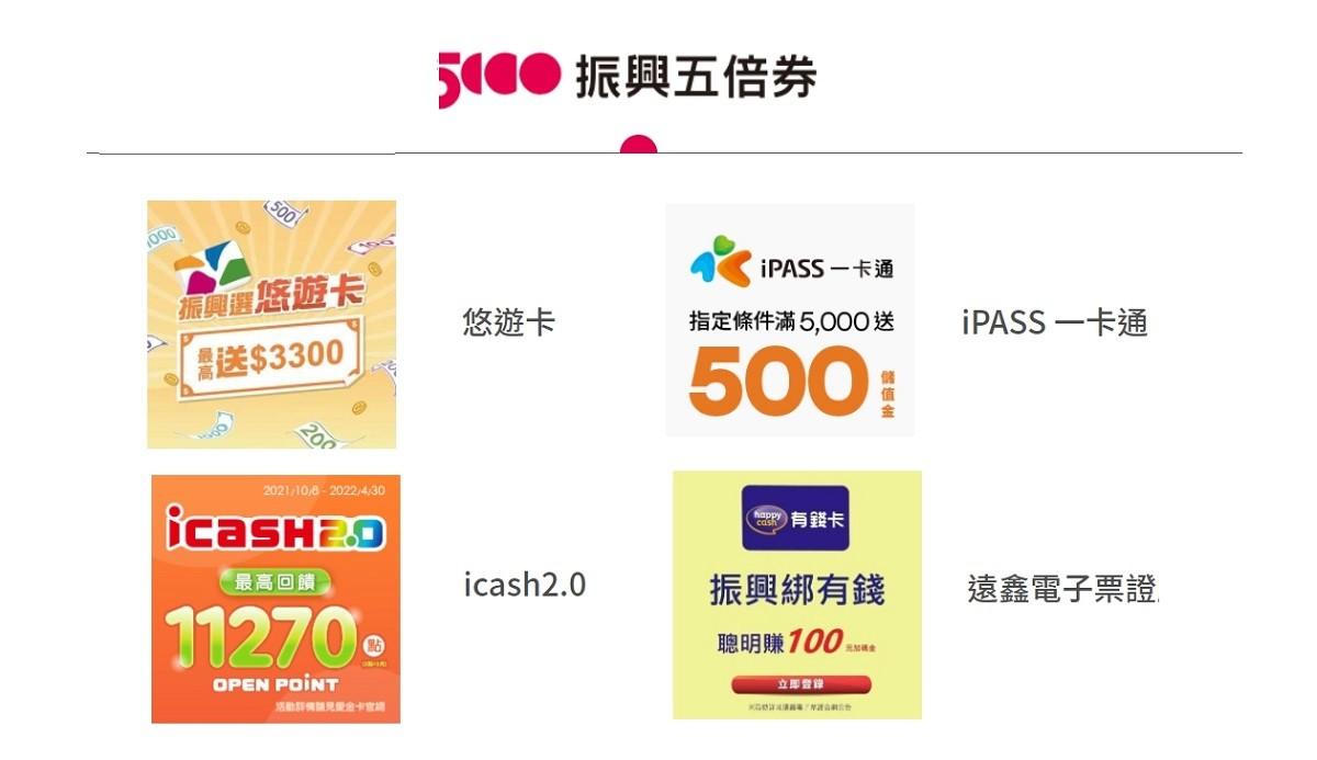 振興五倍券電子票證綁定優惠懶人包:悠遊卡、一卡通、icash 2.0數位綁定優惠