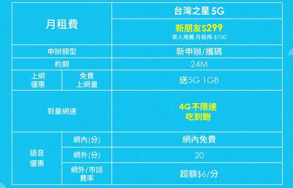 The photo mentioned Taiwan Star 5G, monthly fee, new friend $299, including numbers, lines, products, fonts, and meters
