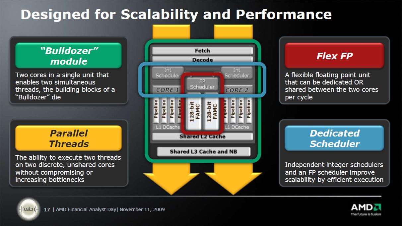 """照片中提到了Designed for Scalability and Performance、""""Bulldozer""""、Fetch,跟Advanced Micro Devices公司有關,包含了阿普·奧夫鮑、推土機、加速處理單元、中央處理器"""