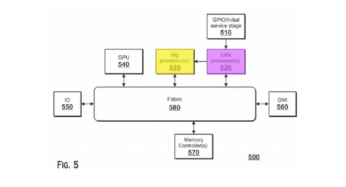 照片中提到了GPIO/Initial、service stage、510,包含了圖、中央處理器、雷岑、英特爾核心、AMD公司
