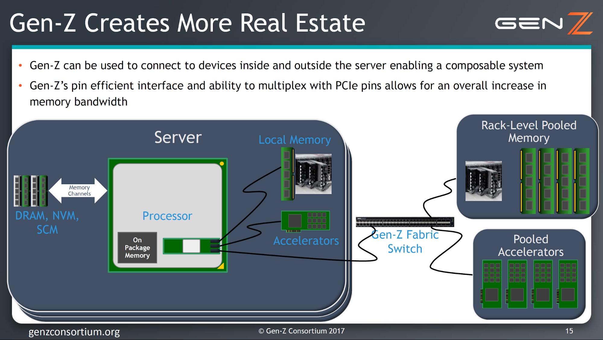 照片中提到了Gen-Z Creates More Real Estate、GEN /、Gen-Z can be used to connect to devices inside and outside the server enabling a composable system,包含了軟件、Z世代、PCI Express、PCI-SIG、惠普企業
