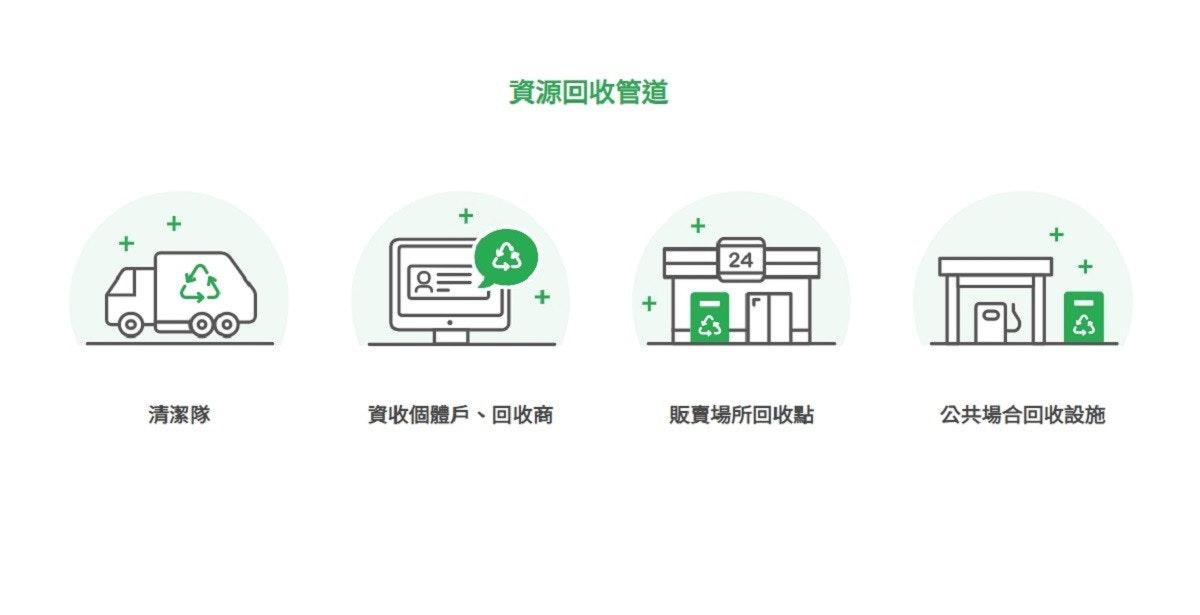 照片中提到了資源回收管道、24、三,跟華盛頓州會議中心有關,包含了圖、商標、產品設計、牌、字形