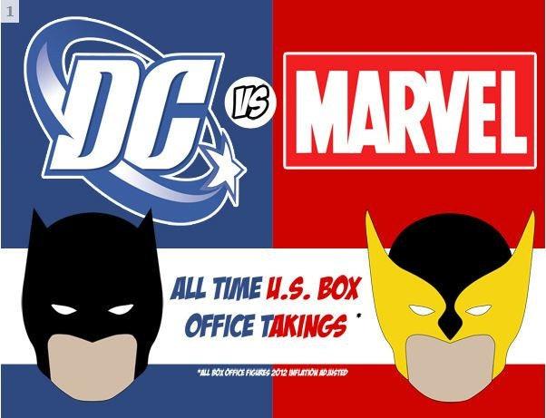 是超級英雄賺多少,DC vs Marvel 全美票房大清算這篇文章的首圖