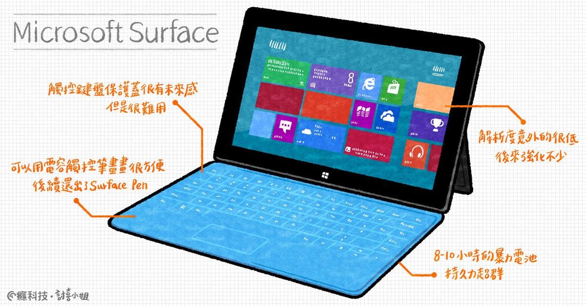 照片中提到了Microsoft Surface、EINEI、8 e,包含了帶鍵盤的微軟平板電腦、表面、計算機鍵盤、微軟公司、微軟