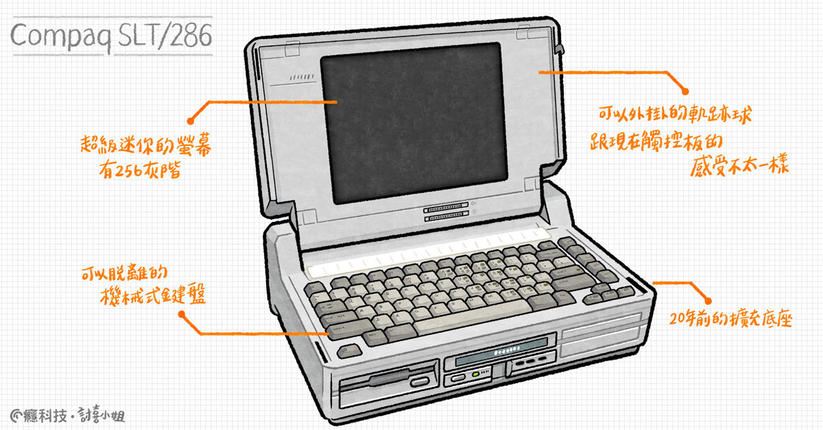 照片中提到了Compaq SLT/286、可以外挂16的軌亦球、起超級迷保的劉幕,包含了上網本、上網本、產品設計、筆記本電腦、產品