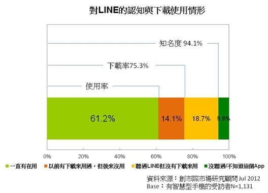 是LINE商機無限,台灣用戶捧場這篇文章的首圖