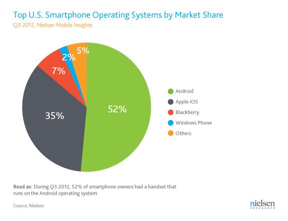 是Nielsen調查(上):2012年關於智慧型手機在美國市場的佔比這篇文章的首圖