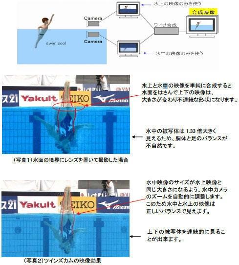 是NHK的特殊水上攝影機將讓奧運更有看頭這篇文章的首圖