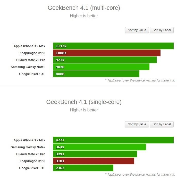 疑似高通新一代旗艦處理器 Snapdragon 8150 早期測試數據現身 GeekBench ,多核表現還行但單核尷尬